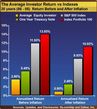 AverageInvesterReturnVSindexes