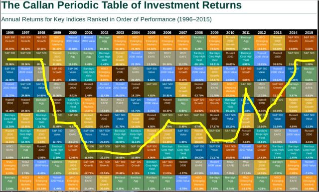 Callan Periodic Table 1996 - 2015, S&P 500 highlighted