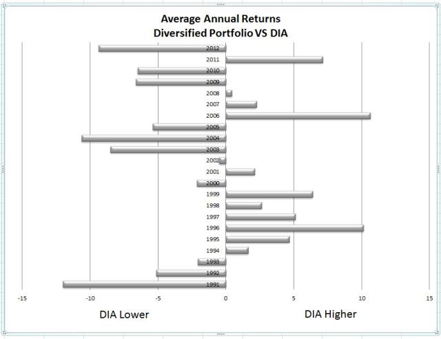 DIA vs Diversified Average Returns Graph