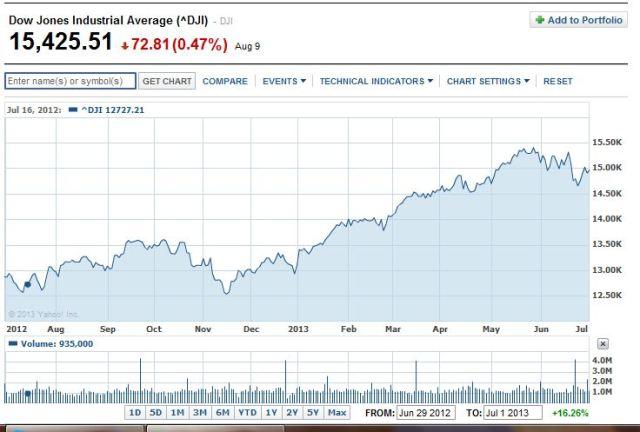 DJIA beats STRS 2013