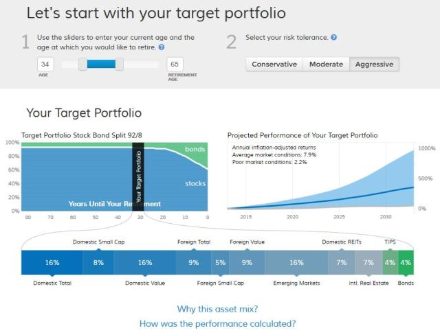 FutureAdvisor's Recommended Portfolio Graphic age 35, aggressive portfolio
