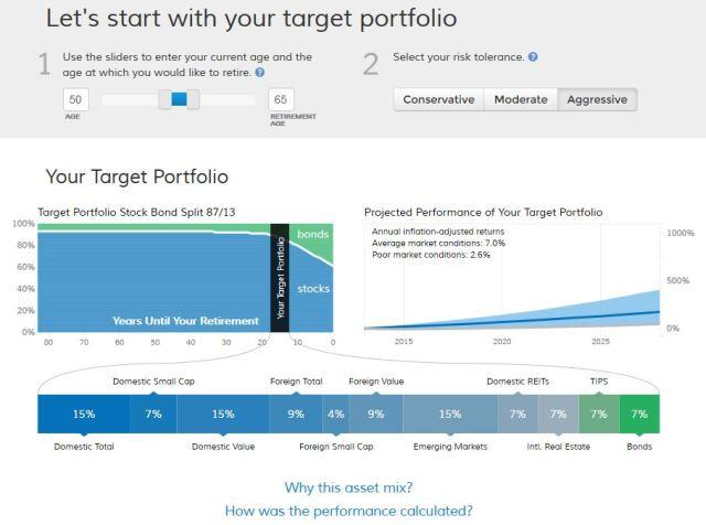 FutureAdvisor's Recommended Portfolio Graphic age 50, aggressive portfolio