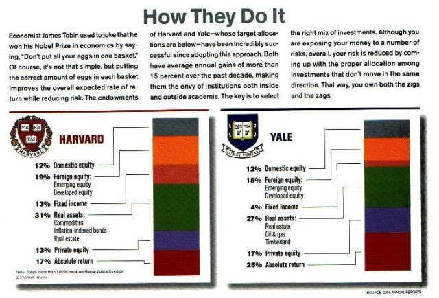 Harvard - Yale Portfolios only