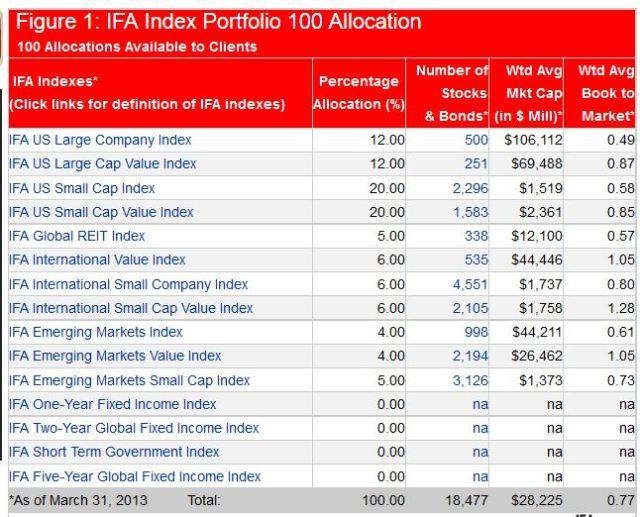 IFA's 100 Portfolio