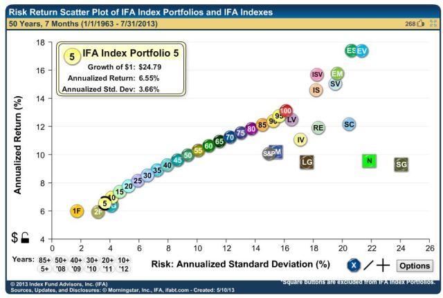 IFA's 5 Portfolio ROR