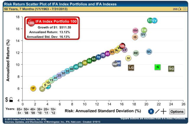 IFA's RoR by Diversification Chart