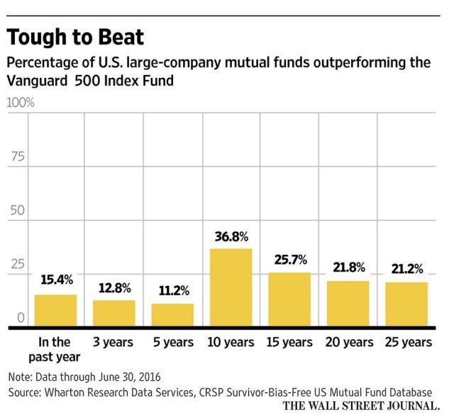 index-funds-outperform-active-management