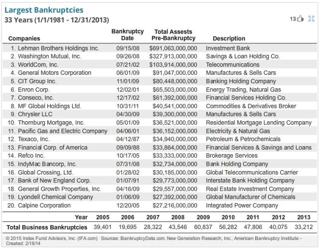 Largest Business Bankruptcies