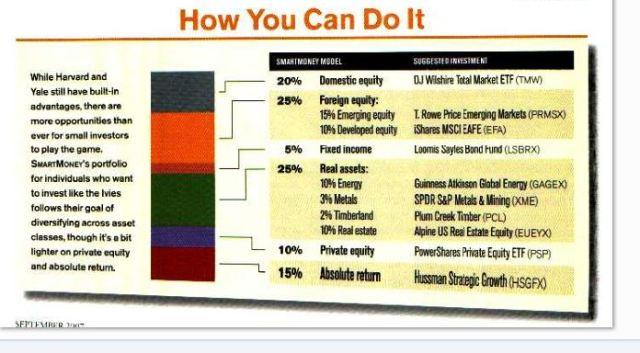 Money Mag's recommended diversification portfolio