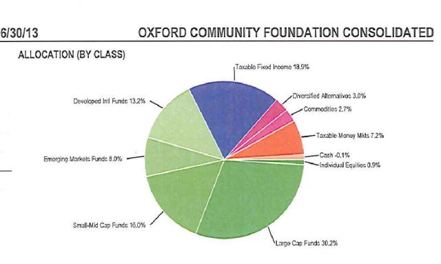 Oxford Community Foundation's Diversification Percentages