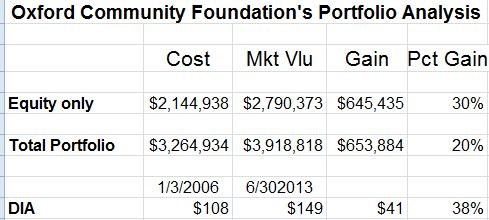 Oxford Community Foundation's Performance vs DIA