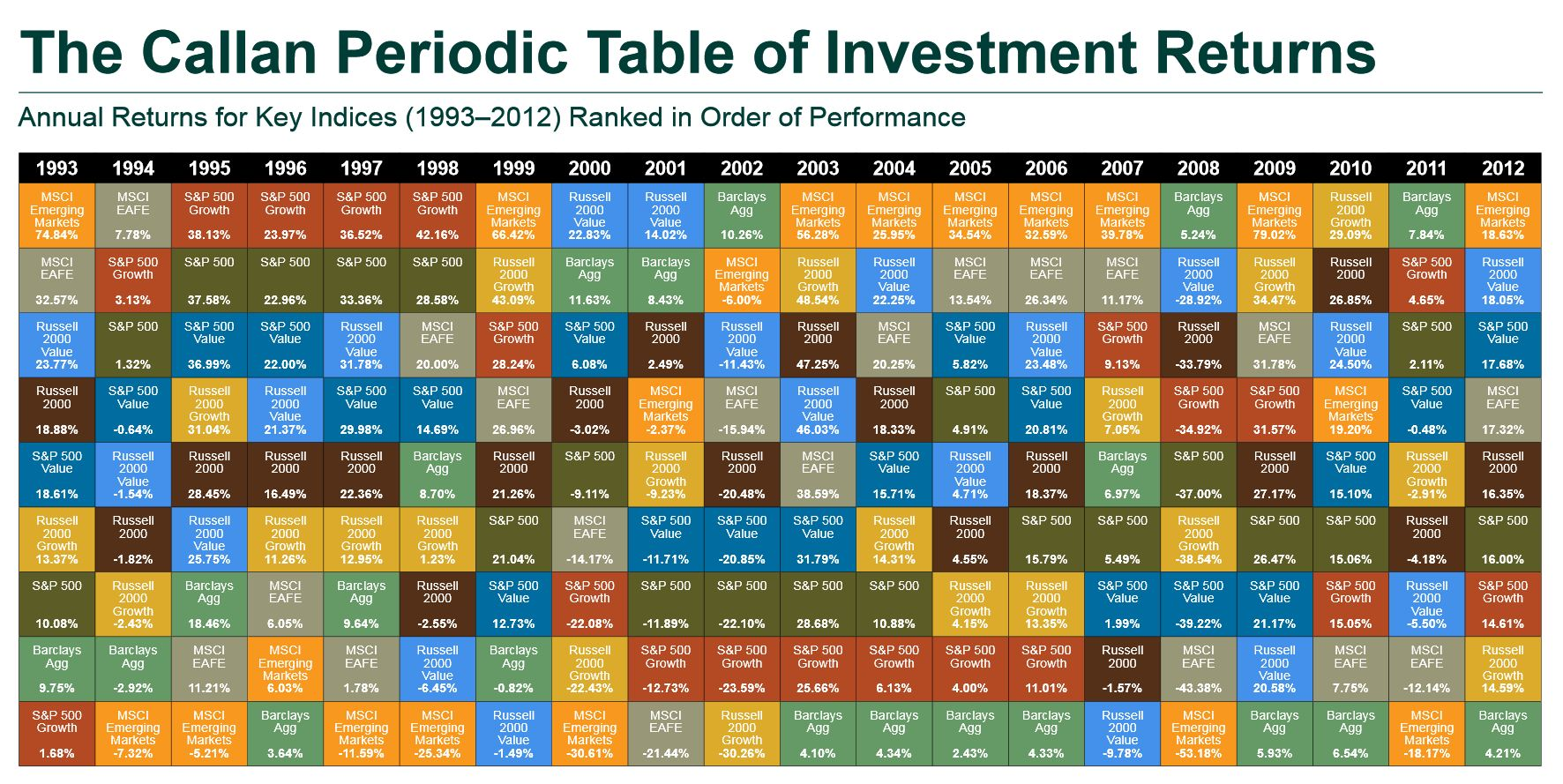 Callan periodic table investing for retirement periodic table of investment returns 1993 2012 urtaz Image collections