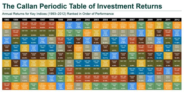 Periodic Table of Investment Returns 1993 - 2012