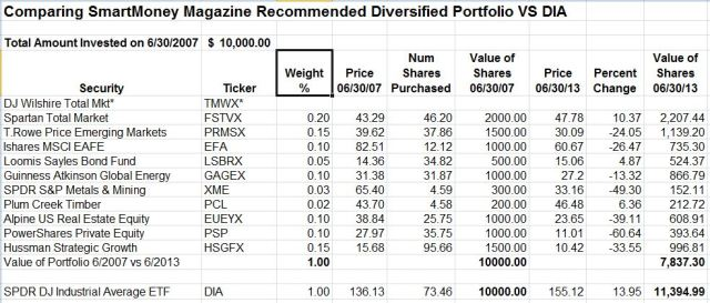 SmartMoney's Diversified Portfolio vs DIA