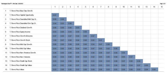 TRowePrice Correlation Matrix