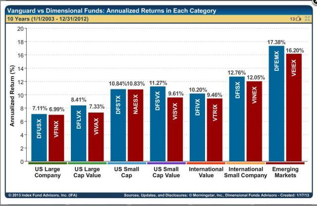 Vanguard VS DFA Annualized Returns 2003 -2013 - GREAT