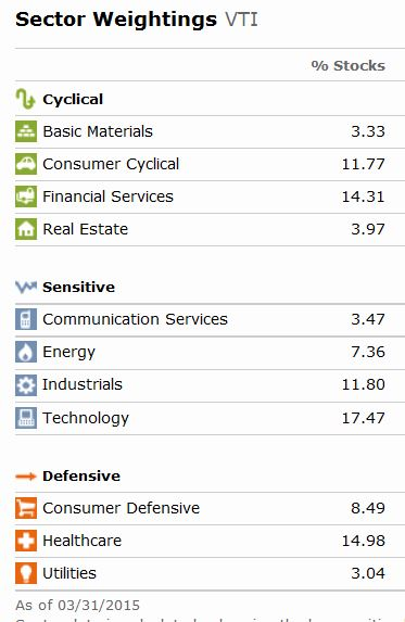 VTI Sectors