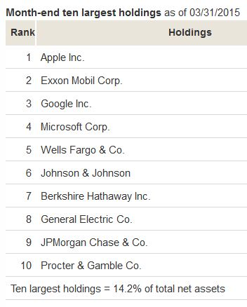 VTI top 10 holdings