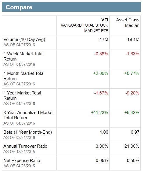 VTI vs Asset Class Median