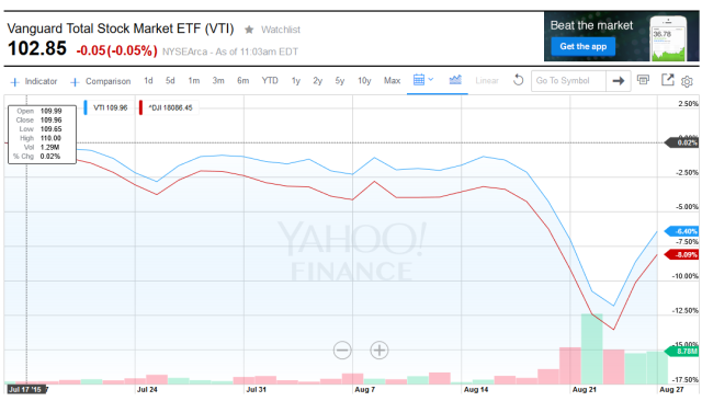 VTI vs DIA, five worst days in 2015