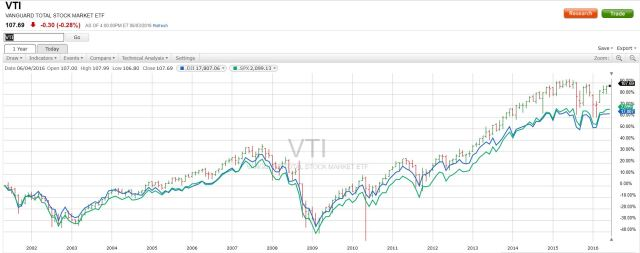 VTI vs DJIA vs SP500
