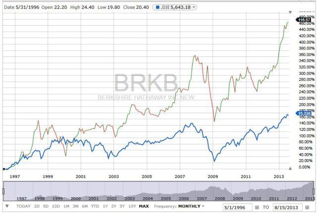 BRKB vs DIA