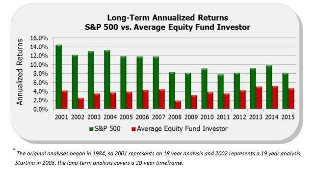 dalbars-long-term-annualized-returns-snp-500-vs-average-investor