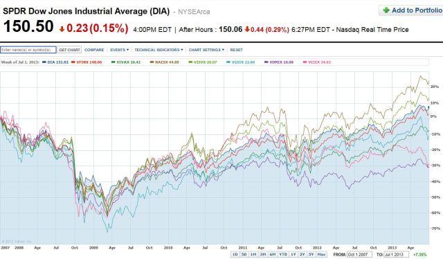 DFA-Vanguard Counterpart vs DIA