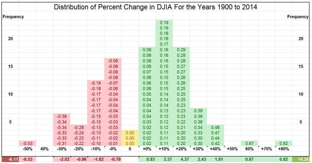 Distribution of PCT Change In DOW, 1900-2014