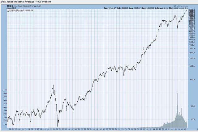 DJIA Chart 1900 - 2014