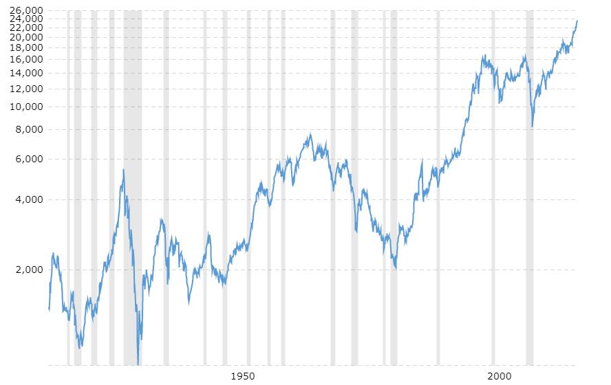 dow-jones-100-year-historical-chart-2017-11-09-macrotrends
