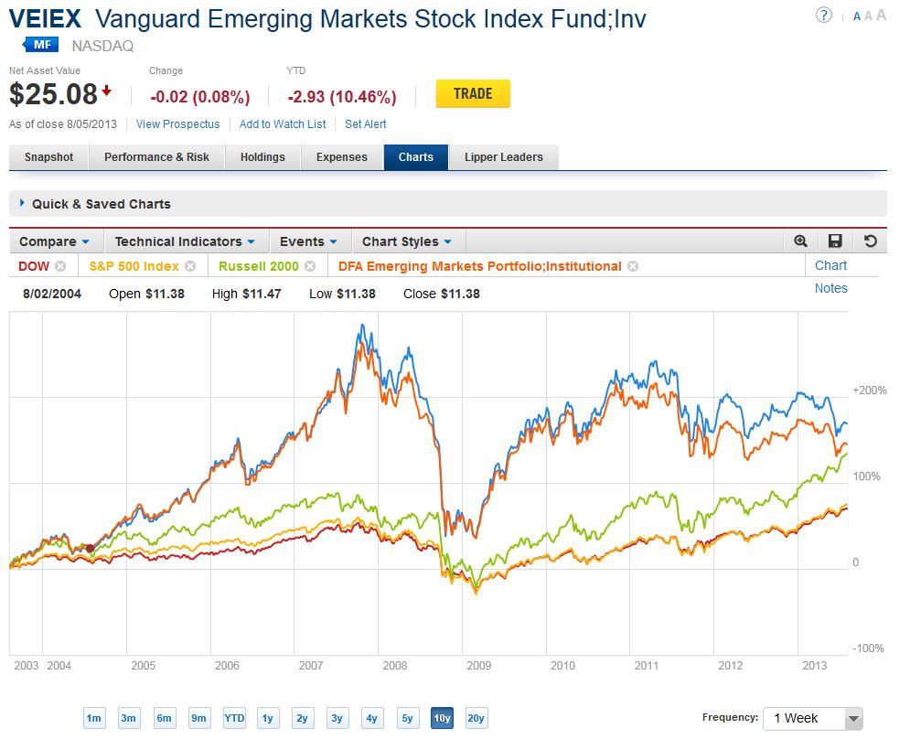 erp comparison of developed and emerging markets (crm), enterprise resource planning (erp  key developed countries and major emerging markets  cloud services market comparison with macro economic factors.