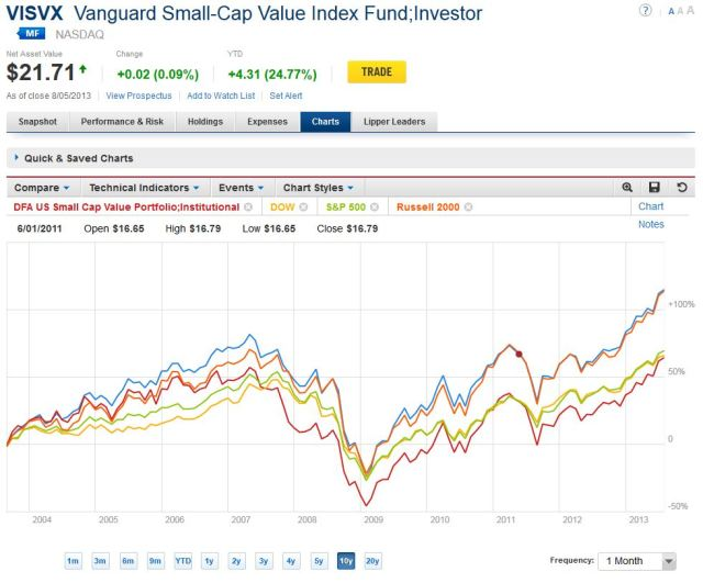 Small Cap Value, 10 Year