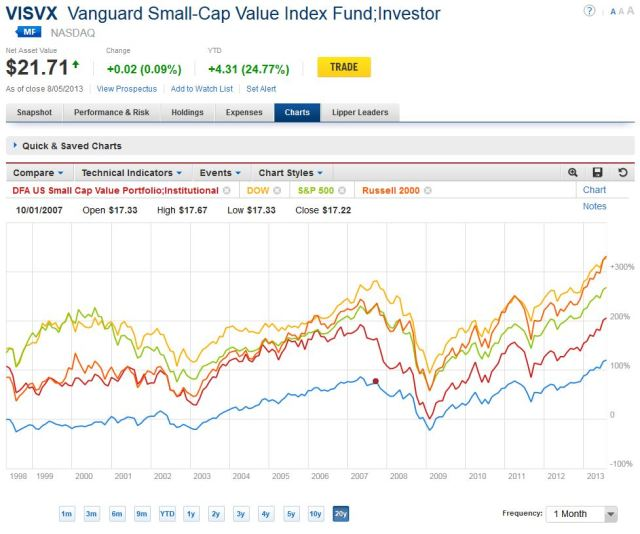 Small Cap Value 20 Year