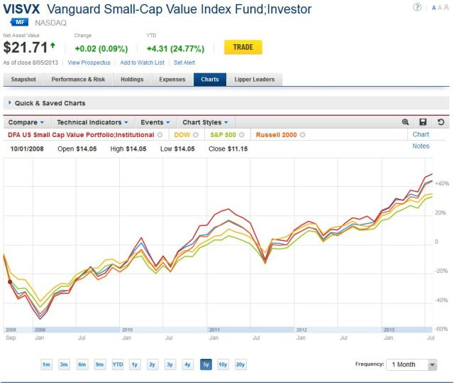 Small Cap Value, 5 year