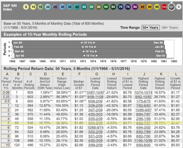 S&P Rolling Periods 1-10 years