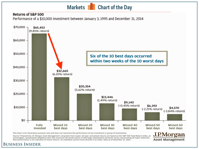 market-timing-cost-of-missing-days