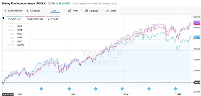VTI vs Motley Fool Fund FOOLX