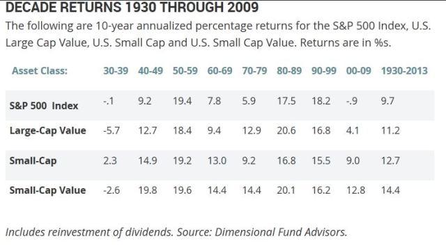 asset-class-returns-1930-2010