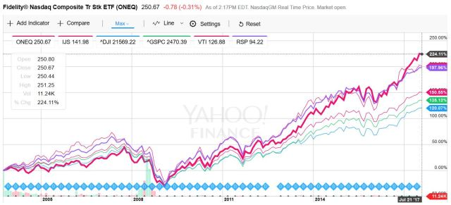 NASDAQ vs DIA vs S&P500 vs RSP vs VTI vs IJS