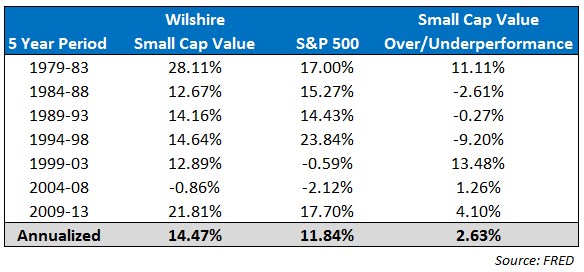 small-cap-value-5-year-incremental-comparison-to-snp