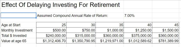 Effect of Delaying Investing For Retirement