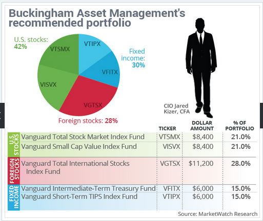 Buckinham Advisory Portfolio