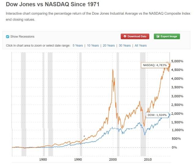 DJIA vs NASDAQ