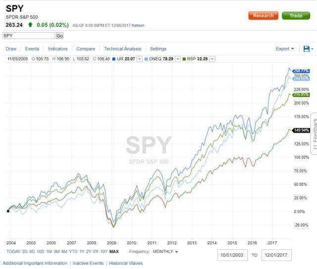 IFR Recommended Portfolio vs SPY