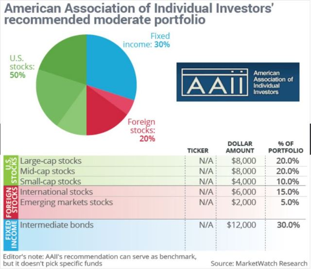 Recommended Portfolio, American Assn of Individual Investers,moderate portfolio