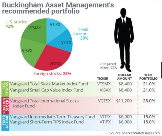 Recommended Portfolio, Buckingham Asset Management