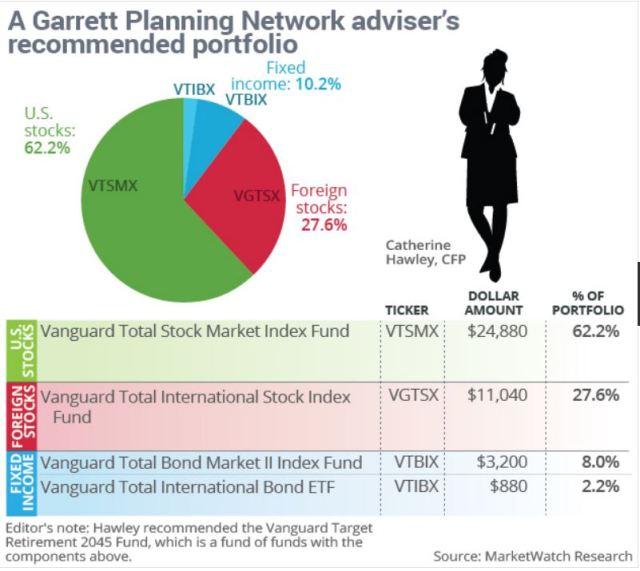 Recommended Portfolio, Garrett Planning Network adviser