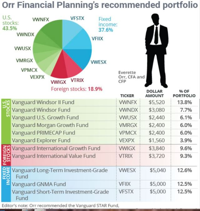Recommended Portfolio, Orr Financial Planning