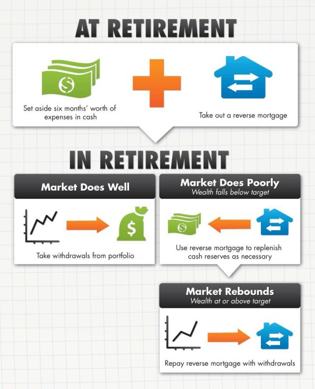 What to do after retirement